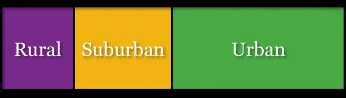 Rural, Suburban, & Urban Settings
